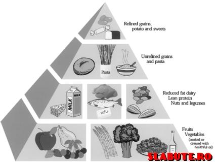 piramida alimentelor Indice glicemic