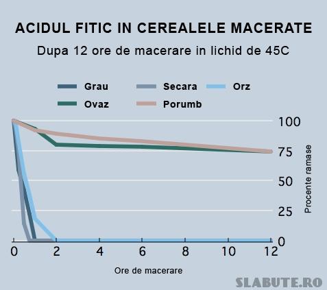 continut acid fitic cereale macerate Cereale   macerare, fermentare, incoltire (II)