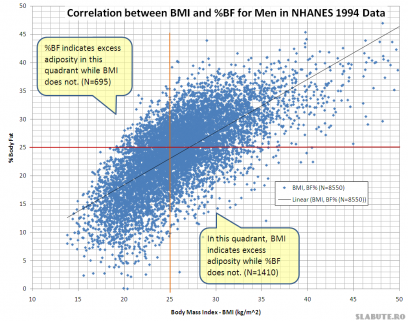Correlation between BMI and Percent Body Fat for Men in NCHS NHANES 1994 Data 408x321 IMC vs Procent grasime corporala